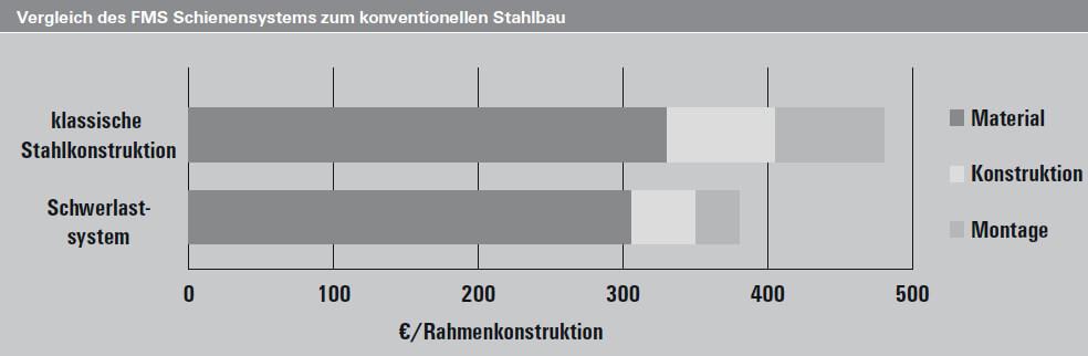Vergleich des FMS Schienensystems zum konventionellen Stahlbau