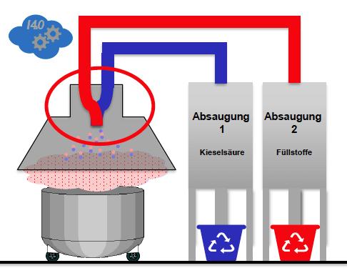 Stäube getrennt absaugen und wiederverwenden, statt teuer entsorgen: fischer hat die Herstellung seiner Injektionsmörtel optimiert.