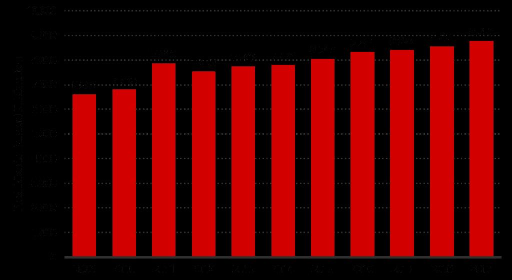Statistisches-Bundesamt-Produktion-von-Mauersteinen-und-Baublöcken